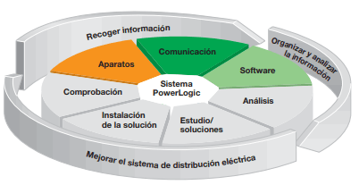 Funciones Sistema Power Logic