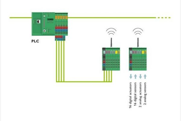 Wireless MUX