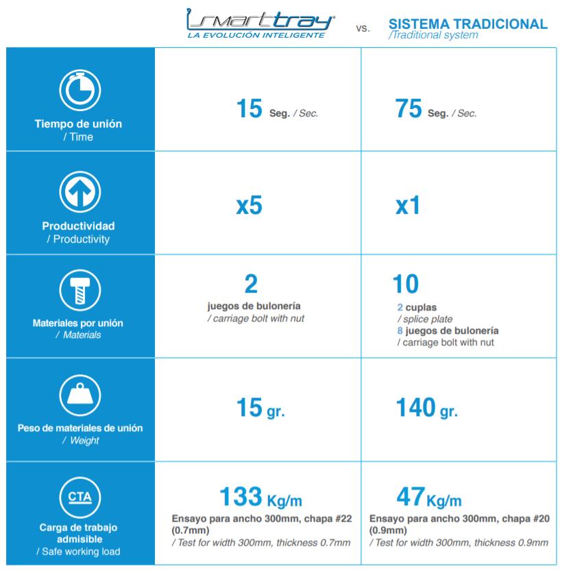 Bandejas Portacables Samet - Smarttray - LIESA