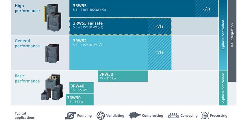 Arrancadores suaves SIRIUS Siemens